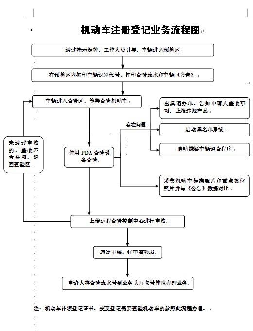 机动车注册登记业务流程图-服务指南-济南华瑞源机动